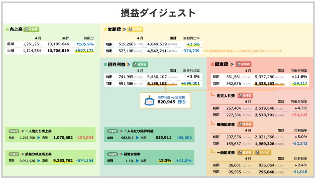 ビジュアル試算表